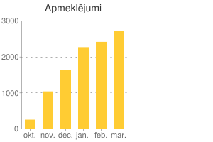 Diagram: Visits per month