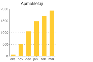 Diagram: Unique visitors per month