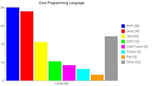 Core Programming Language - Google Chart
