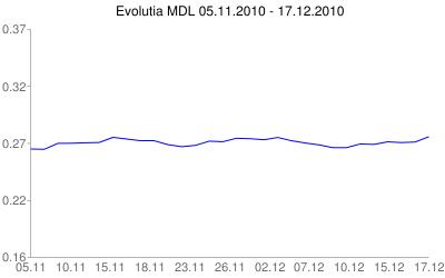 Evolutia in ultimele 30 zile