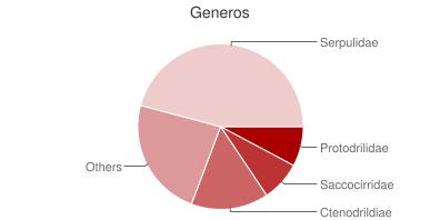 Generos