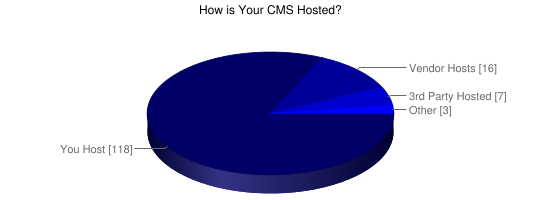 How is Your CMS Hosted - Google Chart