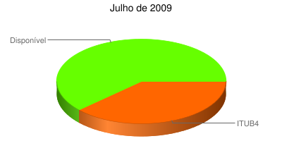 Julho de 2009