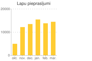 Diagram: Pageviews per month