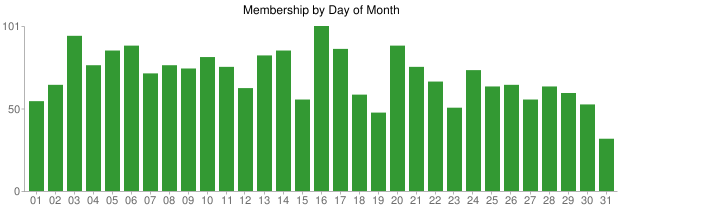 Membership by day of month