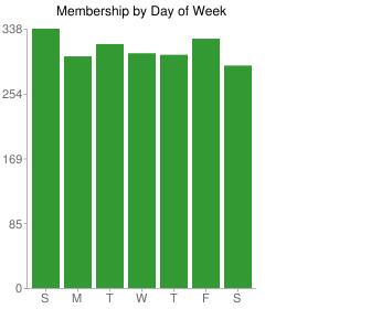 NextNY New Members by Day of Week