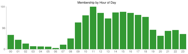 nextNY new members by hour of day