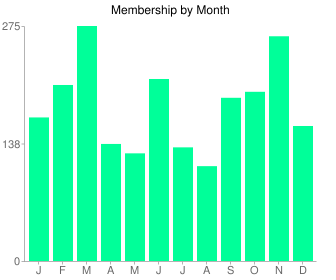Members by month