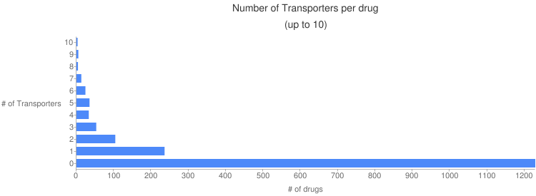 Chart?chtt=number%20of%20transporters%20per%20drug%7c(up%20to%2010)&cht=bhg&chxt=x,x,y,y&chxl=1:%7c%23%20of%20drugs%7c3:%7c%23%20of%20transporters%7c&chxp=1,50%7c3,50&chs=750x275&chbh=12,5,5&chxr=0,0,1229&chd=t:3,5,4,13,24,35,33,53,104,236,1229&chco=4d89f9&chds=0,1229