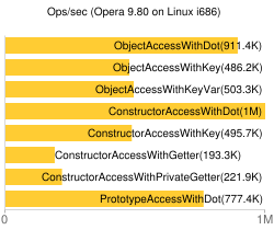 benchmark for Opera 10.10 on Atom N270