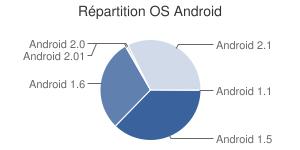 Répartition des versions d'OS Android