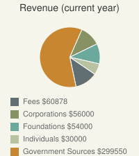 Revenue - Current Year