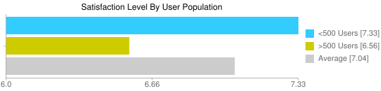 Satisfaction Level By User Population - Google Chart