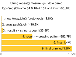 Testing performance of different variants of String.repeat()