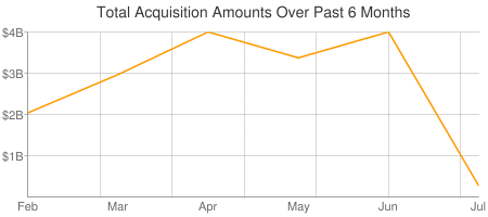 Total Acquisitions Amount Picture