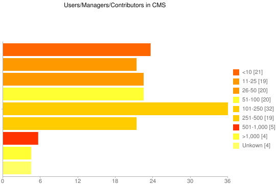 Users/Managers/Contributors in CMS - Google Chart