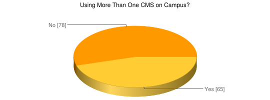 Using More Than One CMS on Campus - Google Chart