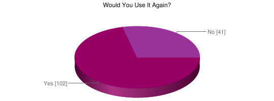 Would You Use It Again? - Google Chart