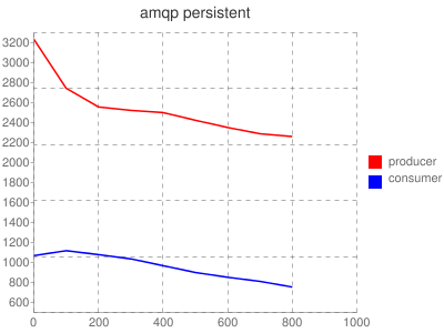 amqp persistent