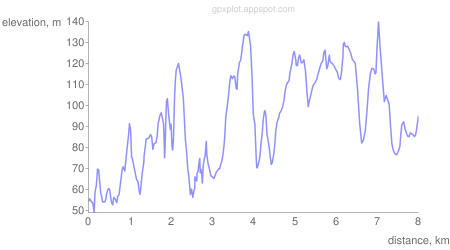 GPS elavation–distance profile: http://gpxplot.appspot.com/