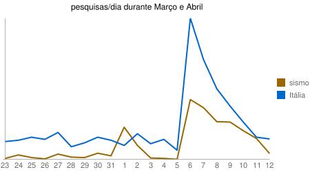 Gráfico das pesquisas por Itália e Sismo durante os meses de Março e Fevereiro