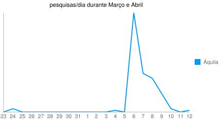Gráfico das pesquisas por Áquila durante os meses de Março e Fevereiro