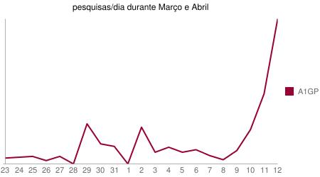 Gráfico das pesquisas por A1GP durante os meses de Março e Abril