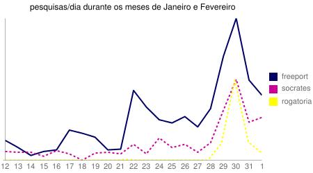 """Gráfico das pesquisas por dia  contendo  """"freeport"""", """"sócrates"""" e """"rogatória"""" de 12 de Janeiro a 1 de Fevereiro"""