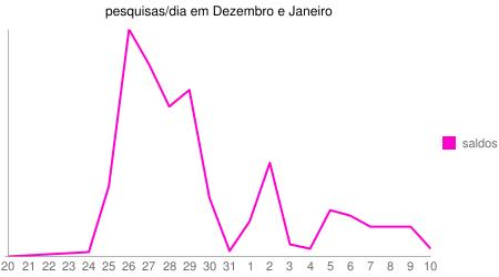 """Gráfico das pesquisas contendo a palavra """"saldos"""" de 20 de Dezembro 2008 a 10 de Janeiro de 2009"""