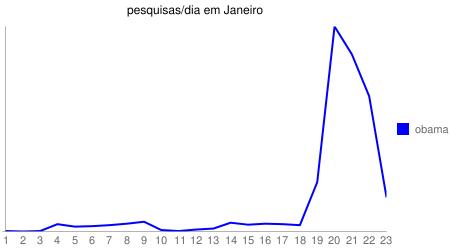 Imagem das pesquisas por dia por Obama durante o mês de Janeiro