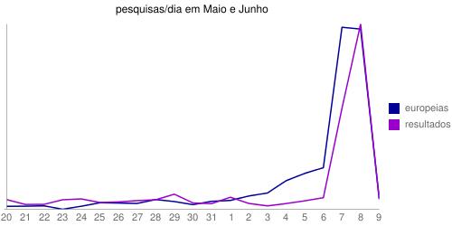 """Gráfico das pesquisas por dia por """"europeias"""" e """"resultados"""" durante os meses de Junho e Maio"""