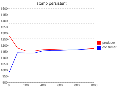 stomp persistent