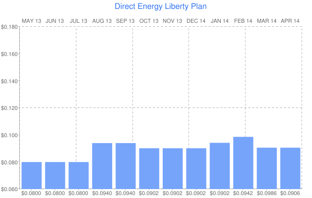 Direct Energy Liberty Plan