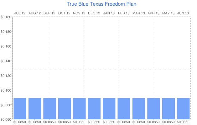 True Blue Texas Freedom Plan