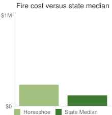 Fire cost versus state median