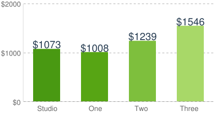 Average rent for studio to 3 bedroom apartments
