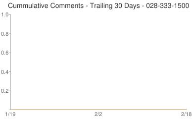 Cummulative Comments 028-333-1500