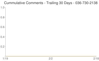 Cummulative Comments 036-730-2138