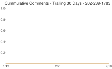Cummulative Comments 202-239-1783