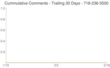 Cummulative Comments 718-236-5500