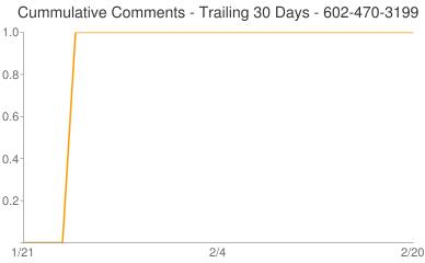 Cummulative Comments 602-470-3199