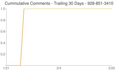 Cummulative Comments 928-851-3410