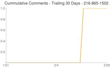 Cummulative Comments 216-865-1502