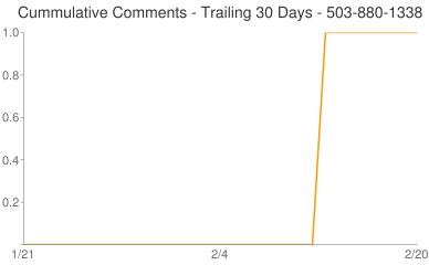 Cummulative Comments 503-880-1338