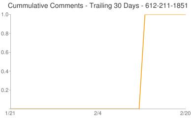 Cummulative Comments 612-211-1851