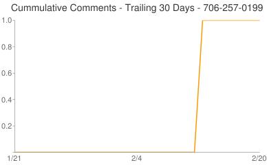 Cummulative Comments 706-257-0199