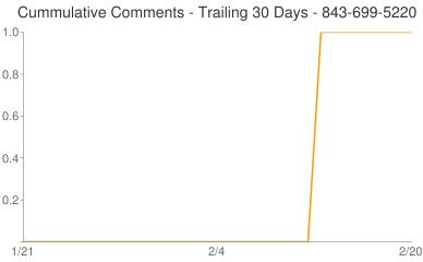 Cummulative Comments 843-699-5220