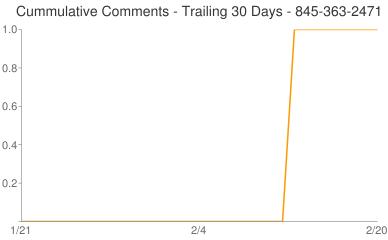 Cummulative Comments 845-363-2471