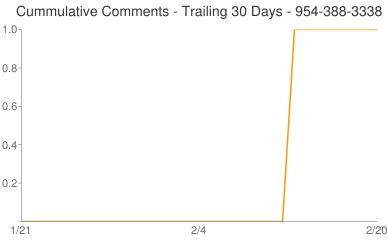 Cummulative Comments 954-388-3338