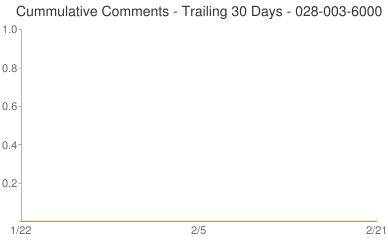 Cummulative Comments 028-003-6000